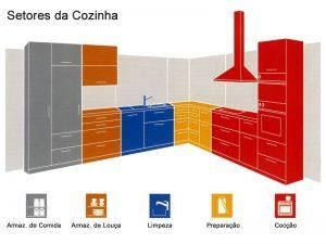 Fonte: https://images.arquidicas.com.br/wp-content/uploads/2015/07/29160216/plantas-cozinhas-pequenas.jpg