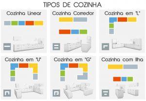 Fonte: https://images.arquidicas.com.br/wp-content/uploads/2014/09/29141255/tipos-de-cozinha.jpg